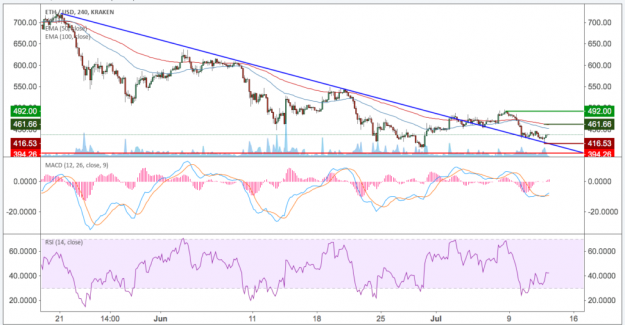 Ethereum-rate analysis (BTC/USD) KW28 – The former downward trend bounce