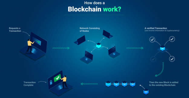 What Is Blockchain Technology And How Does It Work?